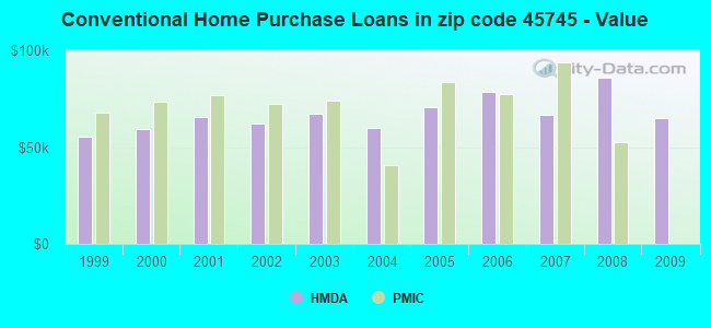 Conventional Home Purchase Loans in zip code 45745 - Value