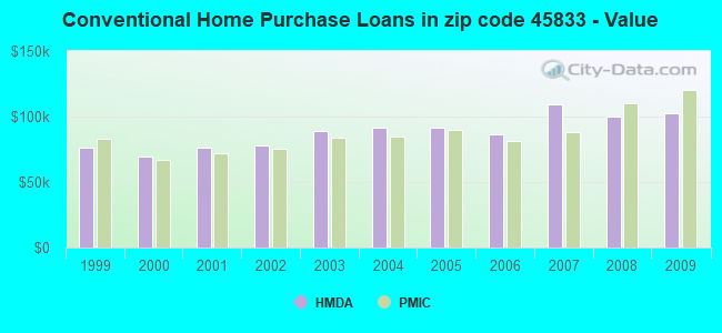 Conventional Home Purchase Loans in zip code 45833 - Value
