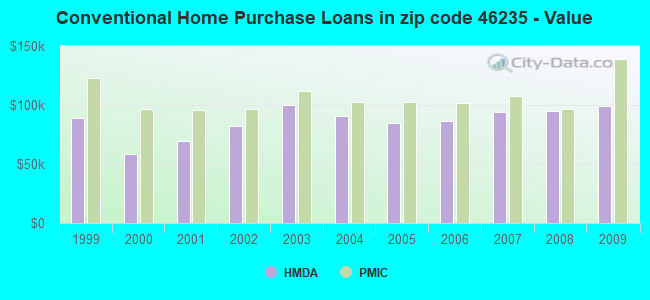 Conventional Home Purchase Loans in zip code 46235 - Value