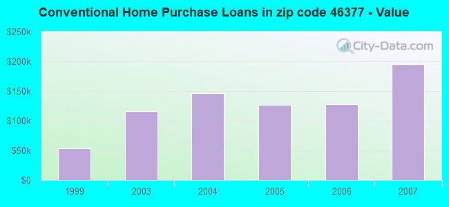 Conventional Home Purchase Loans in zip code 46377 - Value