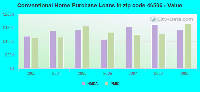 Conventional Home Purchase Loans in zip code 46506 - Value