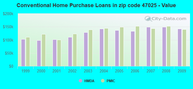 Conventional Home Purchase Loans in zip code 47025 - Value