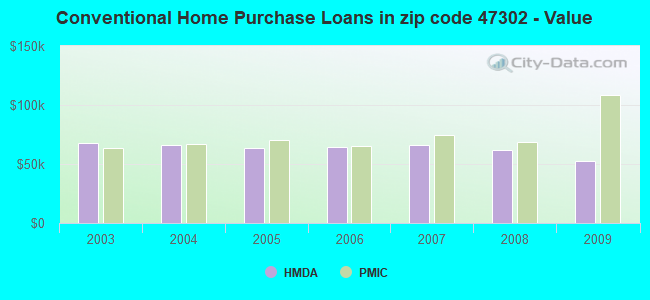 Conventional Home Purchase Loans in zip code 47302 - Value