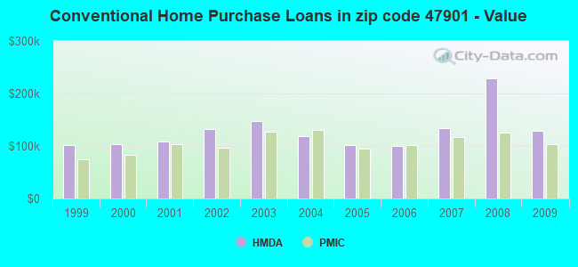 Conventional Home Purchase Loans in zip code 47901 - Value