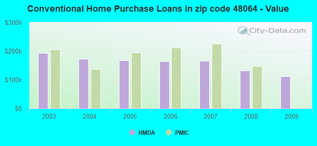 Conventional Home Purchase Loans in zip code 48064 - Value