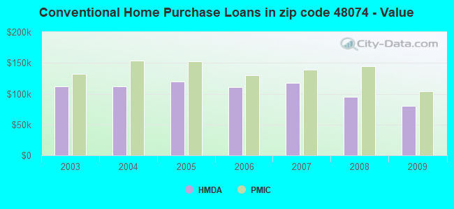 Conventional Home Purchase Loans in zip code 48074 - Value