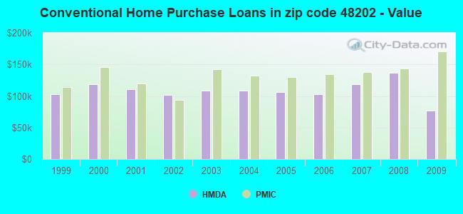 Conventional Home Purchase Loans in zip code 48202 - Value