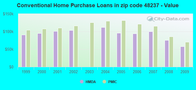 Conventional Home Purchase Loans in zip code 48237 - Value