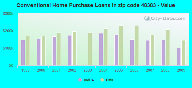 Conventional Home Purchase Loans in zip code 48383 - Value