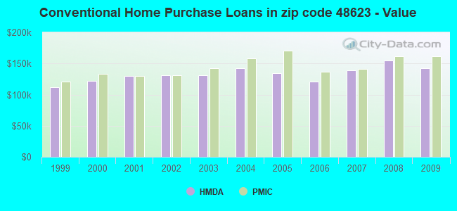 Conventional Home Purchase Loans in zip code 48623 - Value