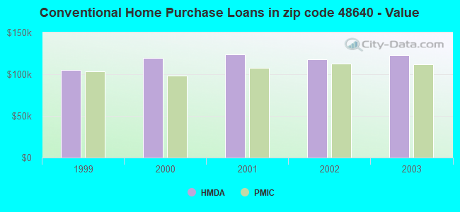 Conventional Home Purchase Loans in zip code 48640 - Value
