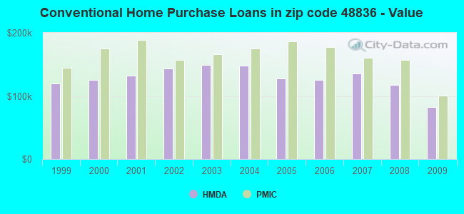 Conventional Home Purchase Loans in zip code 48836 - Value