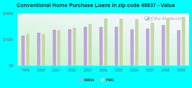 Conventional Home Purchase Loans in zip code 48837 - Value