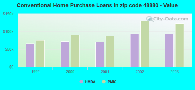 Conventional Home Purchase Loans in zip code 48880 - Value