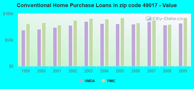 Conventional Home Purchase Loans in zip code 49017 - Value
