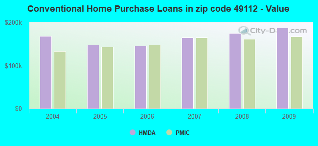 Conventional Home Purchase Loans in zip code 49112 - Value