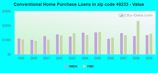 Conventional Home Purchase Loans in zip code 49233 - Value
