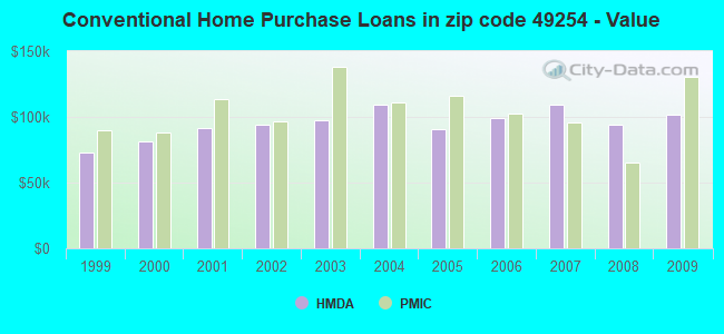 Conventional Home Purchase Loans in zip code 49254 - Value