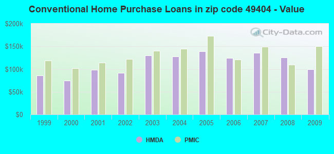 Conventional Home Purchase Loans in zip code 49404 - Value