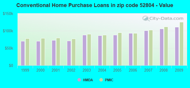 Conventional Home Purchase Loans in zip code 52804 - Value
