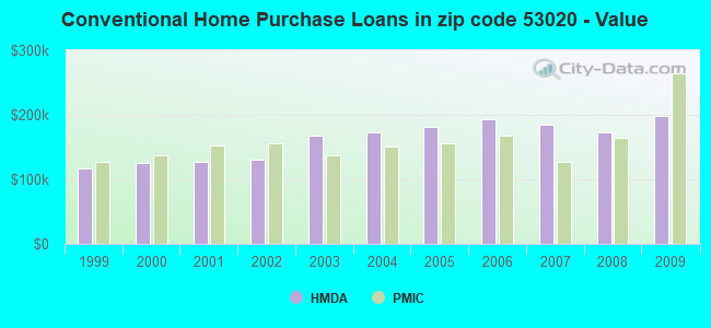 Conventional Home Purchase Loans in zip code 53020 - Value
