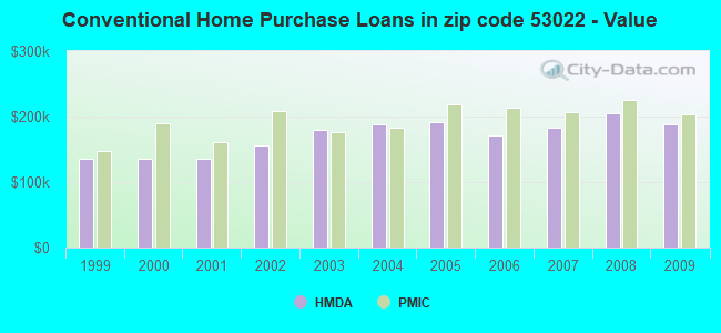 Conventional Home Purchase Loans in zip code 53022 - Value