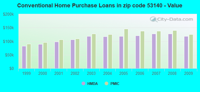 Conventional Home Purchase Loans in zip code 53140 - Value