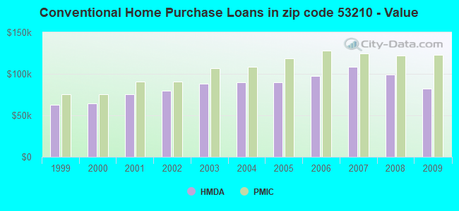 Conventional Home Purchase Loans in zip code 53210 - Value