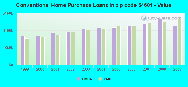 Conventional Home Purchase Loans in zip code 54601 - Value
