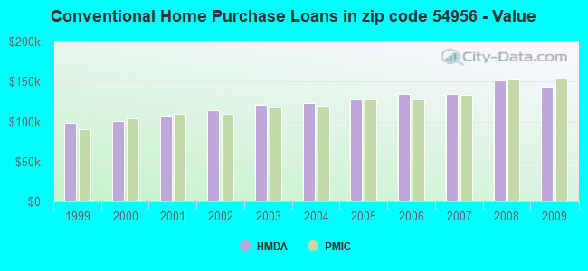 Conventional Home Purchase Loans in zip code 54956 - Value