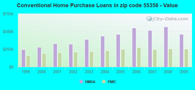 Conventional Home Purchase Loans in zip code 55356 - Value