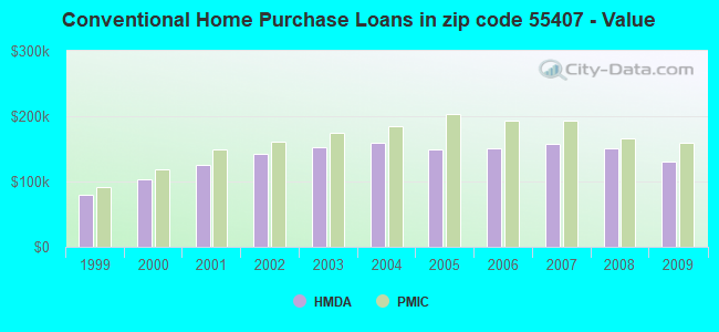 Conventional Home Purchase Loans in zip code 55407 - Value