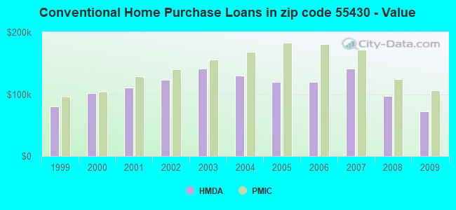 Conventional Home Purchase Loans in zip code 55430 - Value