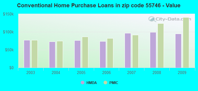 Conventional Home Purchase Loans in zip code 55746 - Value