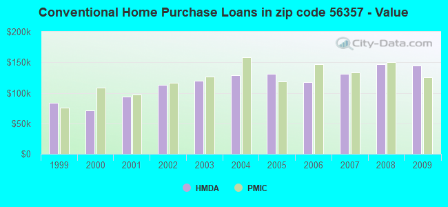 Conventional Home Purchase Loans in zip code 56357 - Value