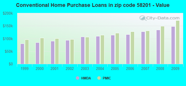 Conventional Home Purchase Loans in zip code 58201 - Value