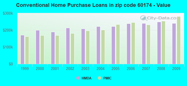 Conventional Home Purchase Loans in zip code 60174 - Value