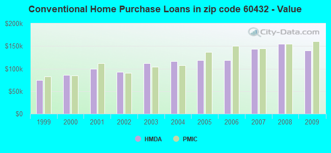 Conventional Home Purchase Loans in zip code 60432 - Value