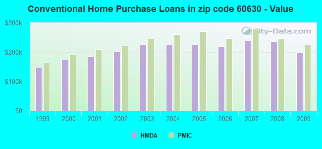 Conventional Home Purchase Loans in zip code 60630 - Value