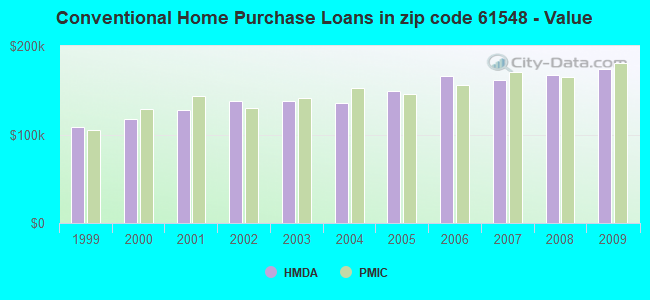 Conventional Home Purchase Loans in zip code 61548 - Value
