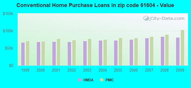 Conventional Home Purchase Loans in zip code 61604 - Value