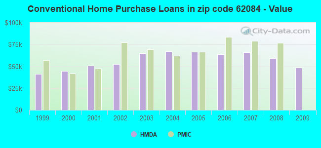 Conventional Home Purchase Loans in zip code 62084 - Value