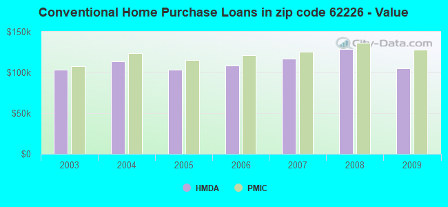 Conventional Home Purchase Loans in zip code 62226 - Value