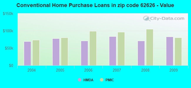 Conventional Home Purchase Loans in zip code 62626 - Value