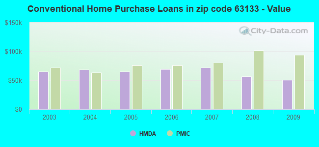 Conventional Home Purchase Loans in zip code 63133 - Value