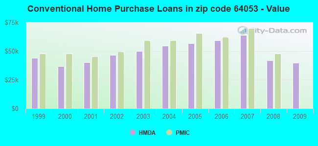 Conventional Home Purchase Loans in zip code 64053 - Value