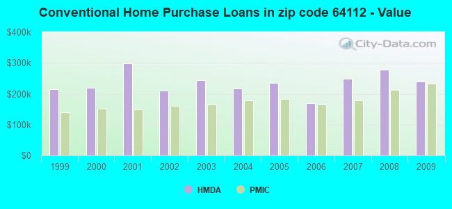 Conventional Home Purchase Loans in zip code 64112 - Value