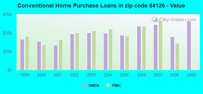 Conventional Home Purchase Loans in zip code 64126 - Value