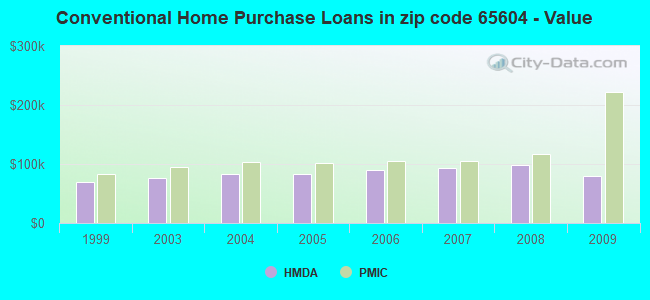 Conventional Home Purchase Loans in zip code 65604 - Value
