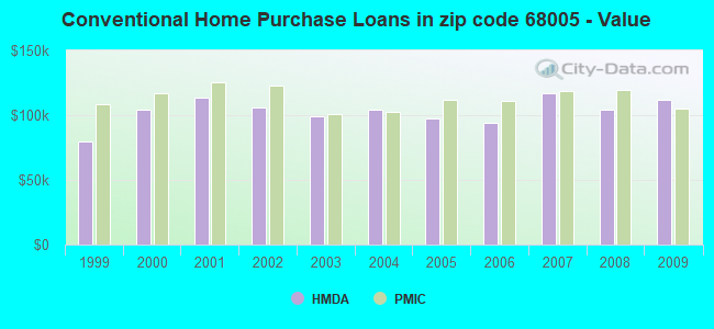 Conventional Home Purchase Loans in zip code 68005 - Value